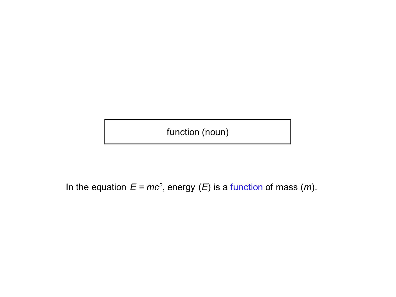 In the equation E = mc 2, energy (E) is a function of mass (m). function (noun)
