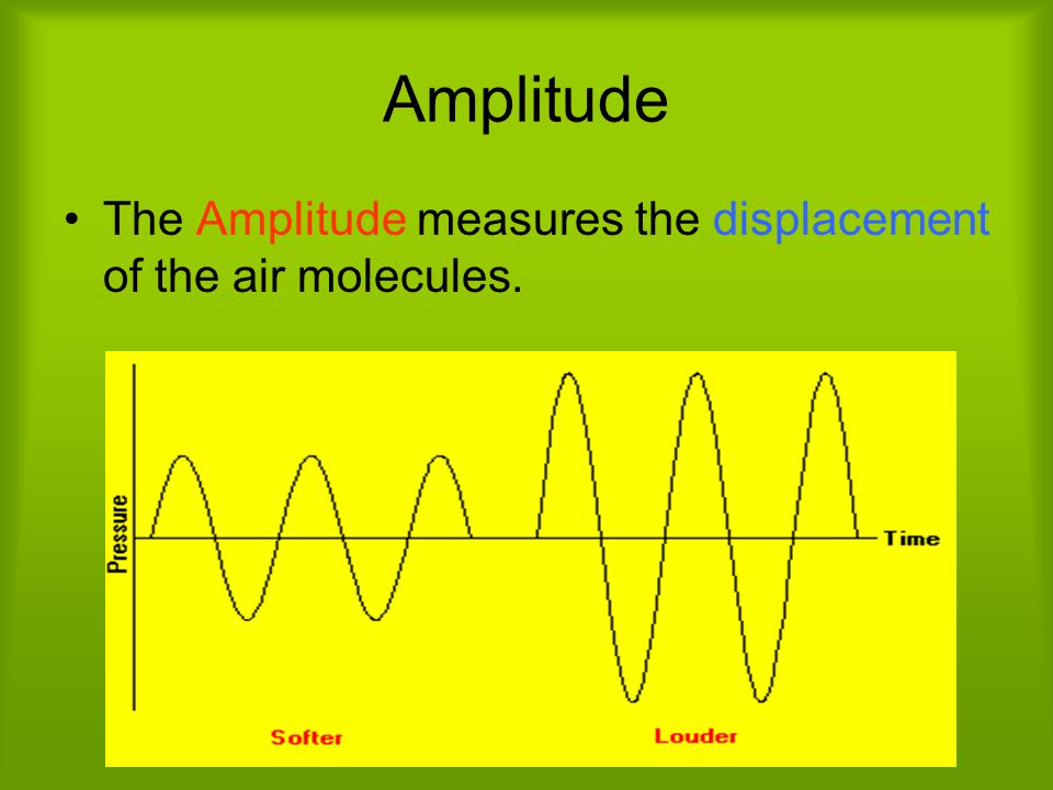 Amplitude The Amplitude measures the displacement of the air molecules.