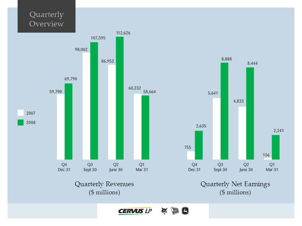 Quarterly Overview Quarterly Net Earnings ($ millions ) Quarterly Revenues ($ millions )