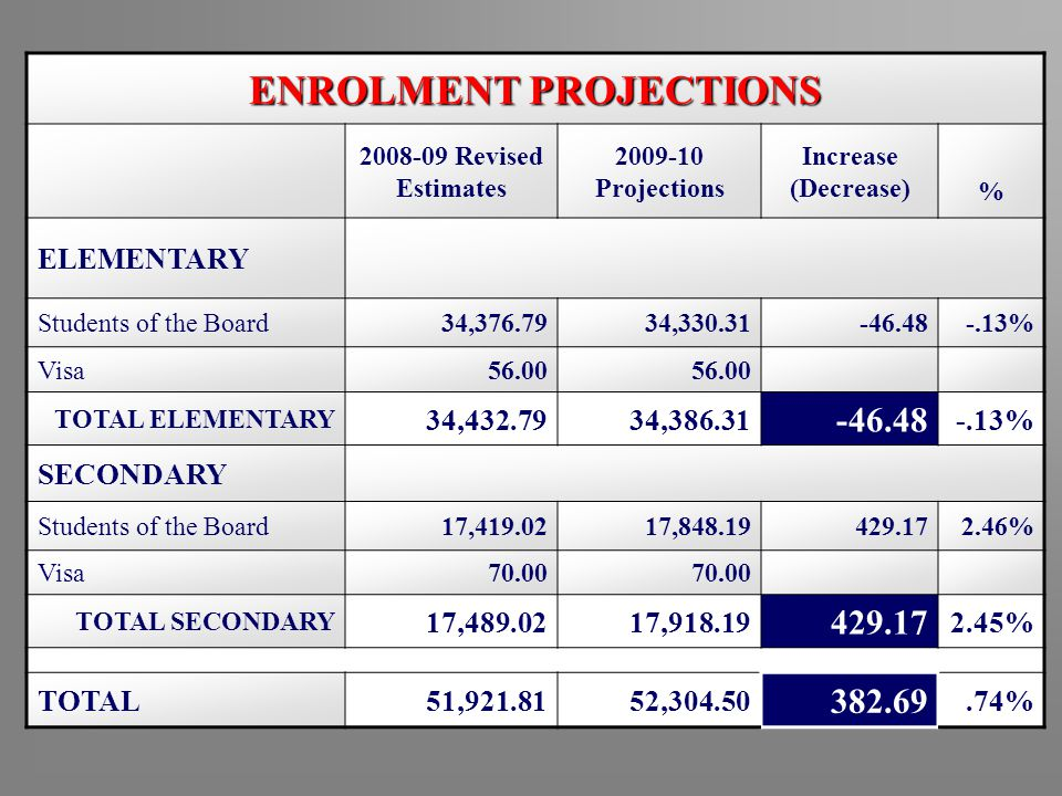 ENROLMENT PROJECTIONS 2008-09 Revised Estimates 2009-10 Projections Increase (Decrease) % ELEMENTARY Students of the Board34,376.7934,330.31-46.48-.13% Visa56.00 TOTAL ELEMENTARY 34,432.7934,386.31 -46.48 -.13% SECONDARY Students of the Board17,419.0217,848.19429.172.46% Visa70.00 TOTAL SECONDARY 17,489.0217,918.19 429.17 2.45% TOTAL51,921.8152,304.50 382.69.74%