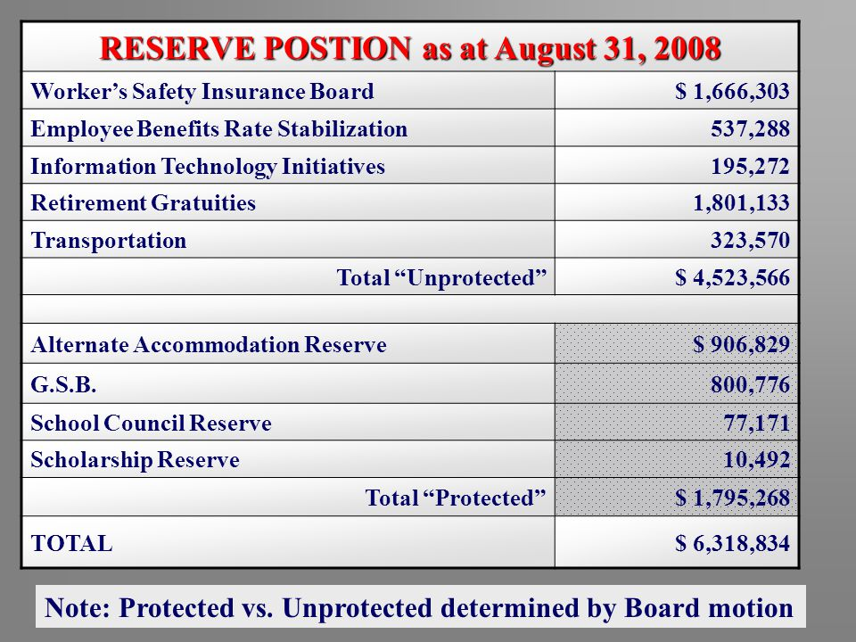2008-09 Operating Budget RESERVE POSTION as at August 31, 2008 Worker's Safety Insurance Board$ 1,666,303 Employee Benefits Rate Stabilization537,288 Information Technology Initiatives195,272 Retirement Gratuities1,801,133 Transportation323,570 Total Unprotected $ 4,523,566 Alternate Accommodation Reserve$ 906,829 G.S.B.800,776 School Council Reserve77,171 Scholarship Reserve10,492 Total Protected $ 1,795,268 TOTAL$ 6,318,834 Note: Protected vs.