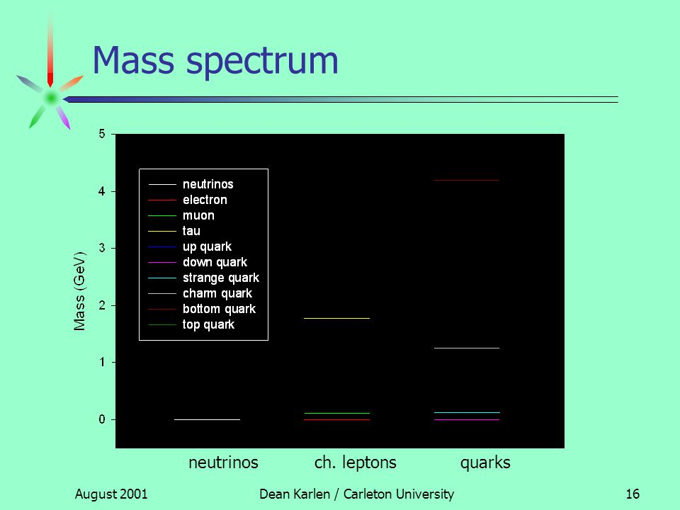 August 2001Dean Karlen / Carleton University15 Mass spectrum neutrinosch. leptonsquarks