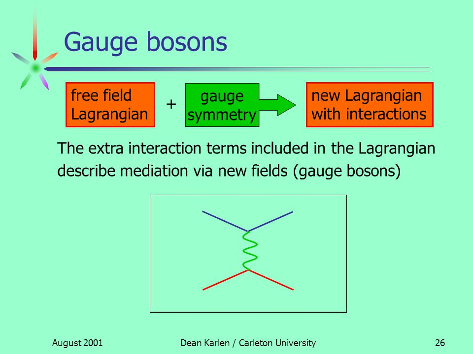 August 2001Dean Karlen / Carleton University25 Gauge bosons free field Lagrangian gauge symmetry new Lagrangian with interactions + The extra interaction terms included in the Lagrangian describe mediation via new fields (gauge bosons)