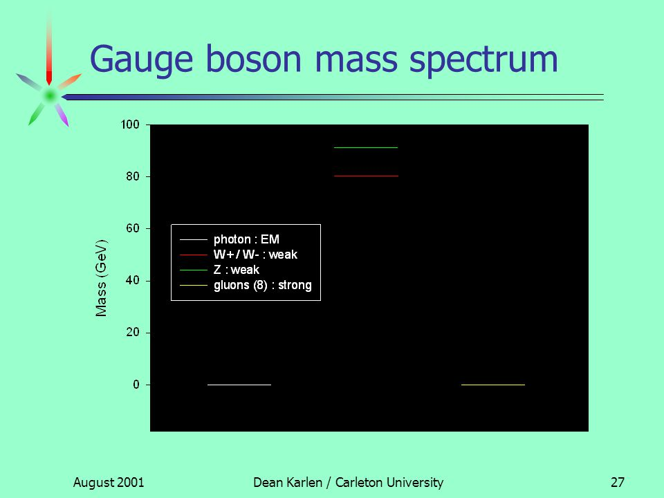 August 2001Dean Karlen / Carleton University26 Gauge bosons free field Lagrangian gauge symmetry new Lagrangian with interactions + The extra interaction terms included in the Lagrangian describe mediation via new fields (gauge bosons)