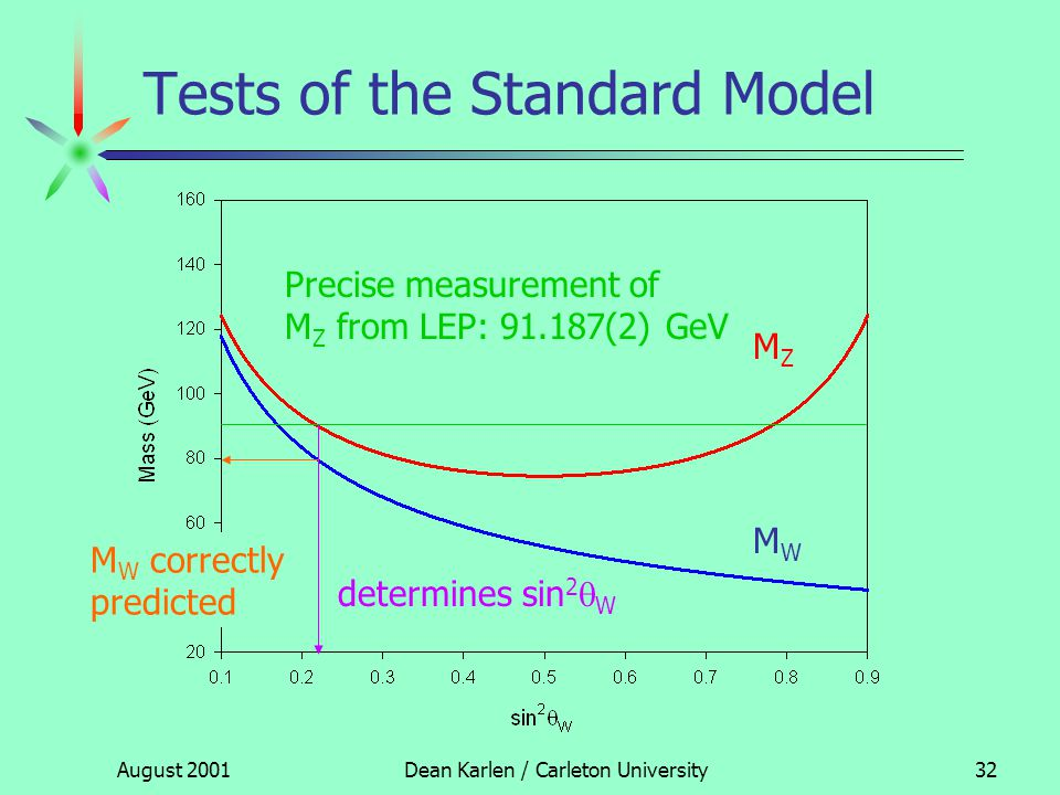August 2001Dean Karlen / Carleton University31 Tests of the Standard Model Basic tests (1 st order): fix two parameters from precision measurements:  QED = 1/137.035989(6) G F = 1.16637(1)  10 -5 GeV -2 free parameter: sin 2  W