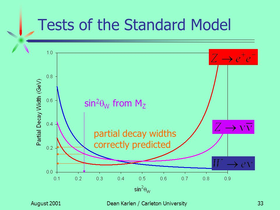 August 2001Dean Karlen / Carleton University32 Tests of the Standard Model MZMZ MWMW Precise measurement of M Z from LEP: 91.187(2) GeV determines sin 2  W M W correctly predicted