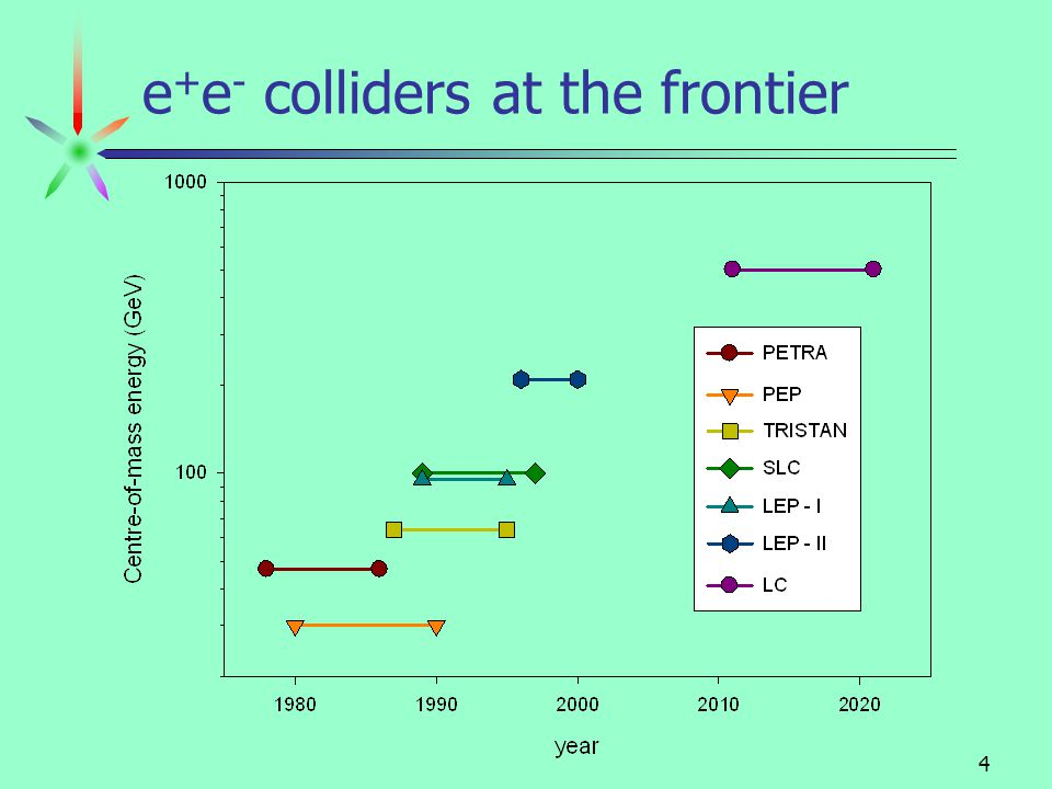 August 2001Dean Karlen / Carleton University3 What is a linear collider.