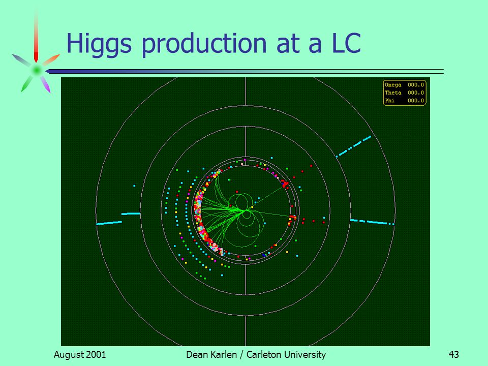 August 2001Dean Karlen / Carleton University42 Higgs production at a LC Example of the golden topology: HZ0Z0 HZ0Z0 HZ0Z0 HZ0Z0   b b provides a model independent tag