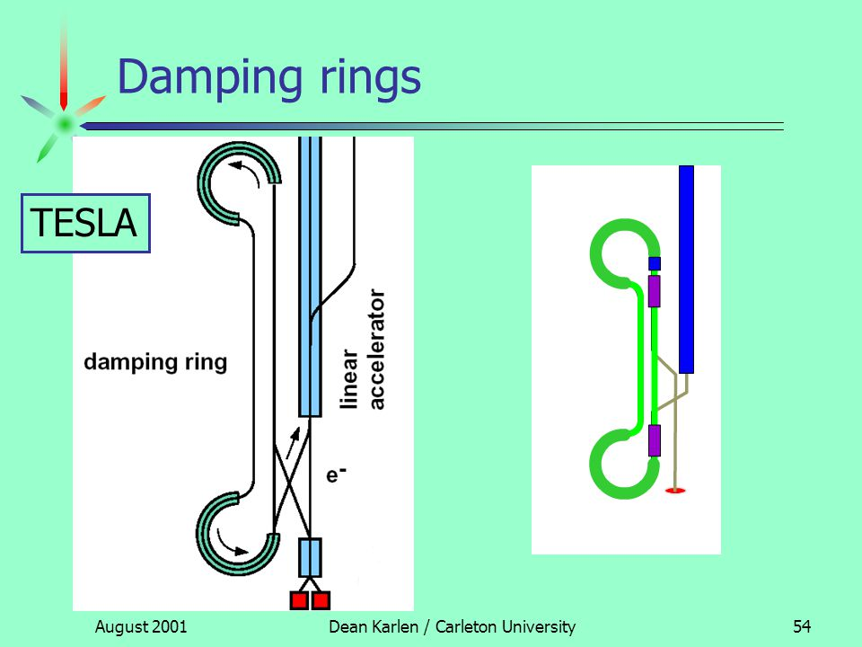 August 2001Dean Karlen / Carleton University53 Damping rings TESLA