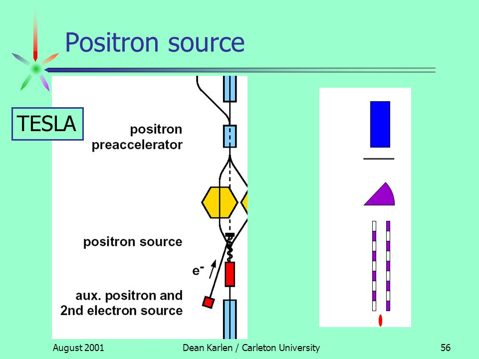 August 2001Dean Karlen / Carleton University55 Positron source TESLA