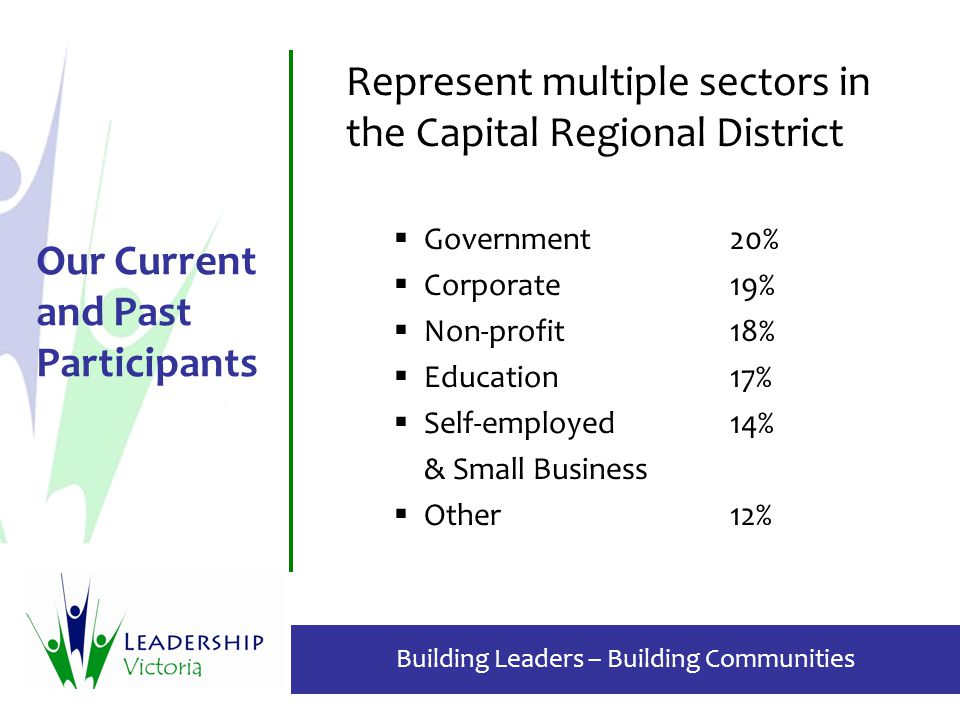 Building Leaders – Building Communities Our Current and Past Participants Represent multiple sectors in the Capital Regional District  Government20%  Corporate19%  Non-profit18%  Education17%  Self-employed14% & Small Business  Other12%