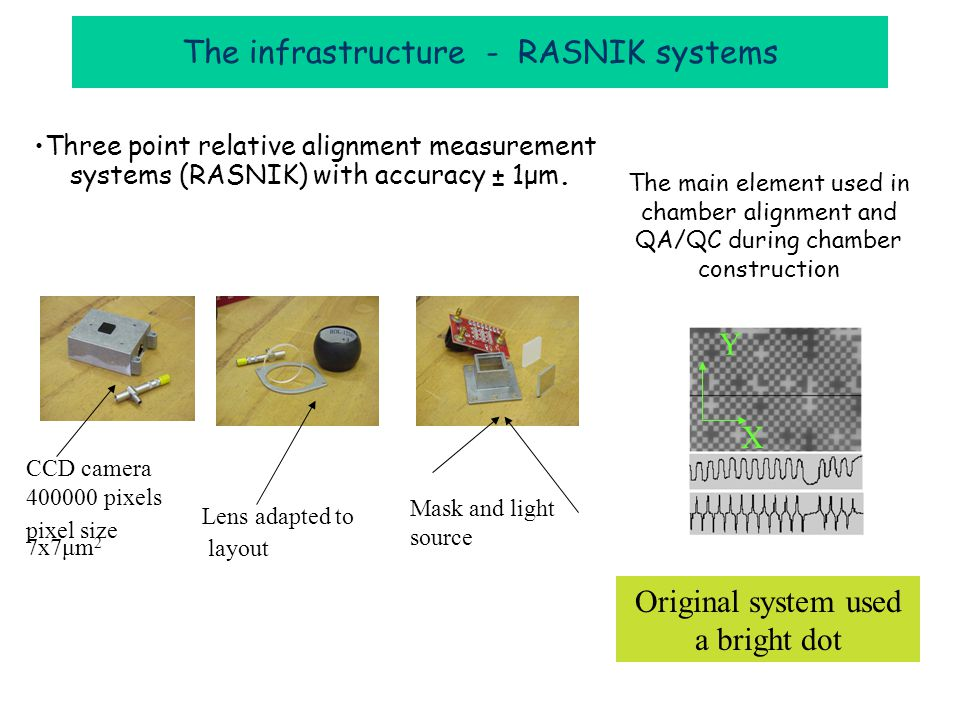 Three point relative alignment measurement systems (RASNIK) with accuracy ± 1μm.