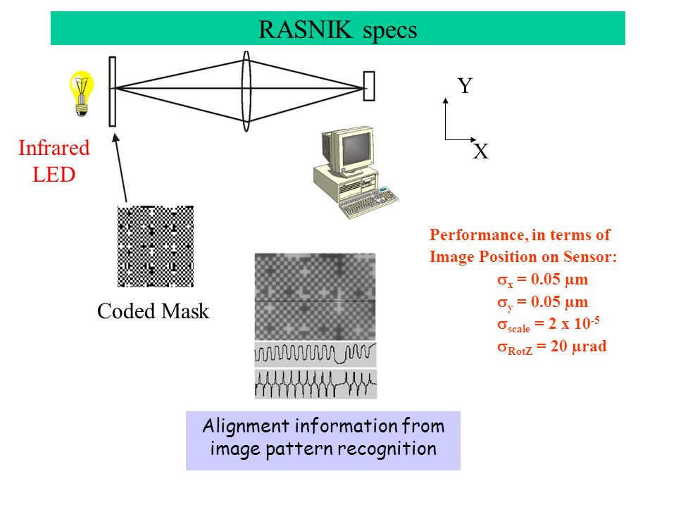 Performance, in terms of Image Position on Sensor:  x = 0.05 µm  y = 0.05 µm  scale = 2 x 10 -5  RotZ = 20 µrad Coded Mask Y X RASNIK specs Alignment information from image pattern recognition Infrared LED