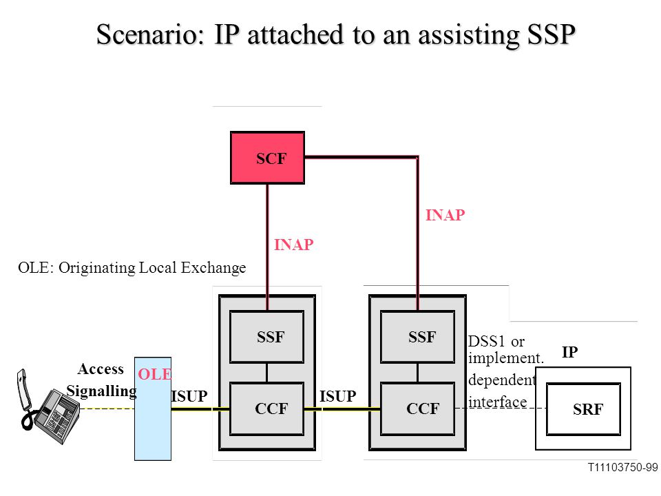 Explanation of last scenario SSP connect to remote SSP and IP via ISUP, SCP can not deal with ISUP signal directly.