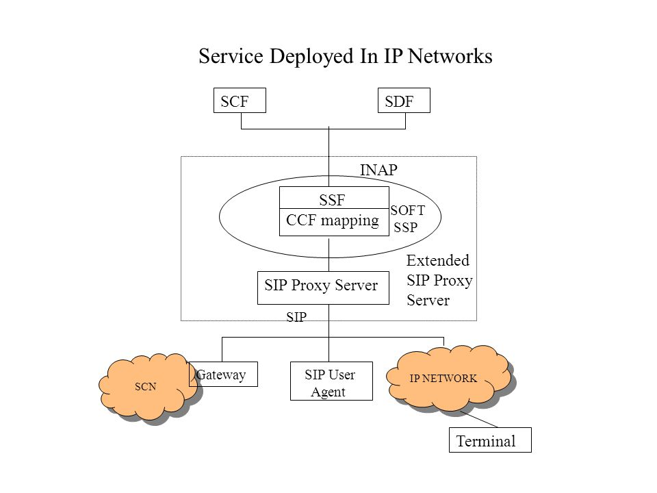 Benefit of this interaction The existing IN service can migrate to IP telephony The existing IN service can migrate to IP telephony IP architecture may borrow service concepts from IN potentially IP architecture may borrow service concepts from IN potentially Unified Messaging Unified Messaging
