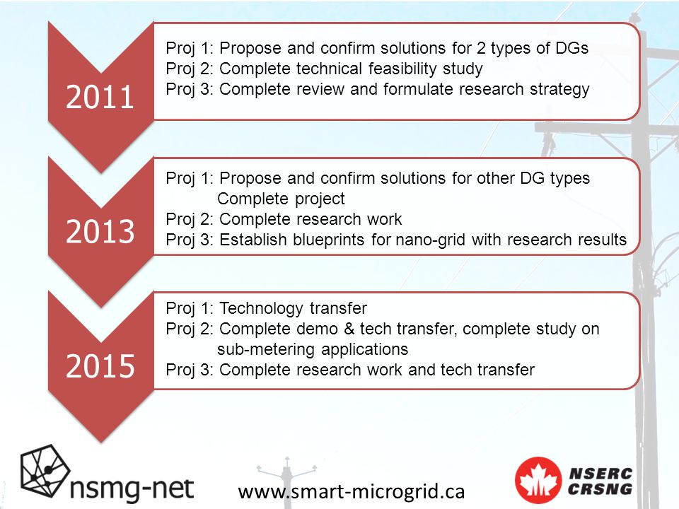 www.smart-microgrid.ca 201120132015 Proj 1: Propose and confirm solutions for 2 types of DGs Proj 2: Complete technical feasibility study Proj 3: Complete review and formulate research strategy Proj 1: Propose and confirm solutions for other DG types Complete project Proj 2: Complete research work Proj 3: Establish blueprints for nano-grid with research results Proj 1: Technology transfer Proj 2: Complete demo & tech transfer, complete study on sub-metering applications Proj 3: Complete research work and tech transfer