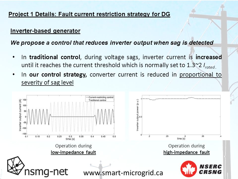 www.smart-microgrid.ca Project 1 Details: Fault current restriction strategy for DG Inverter-based generator We propose a control that reduces inverter output when sag is detected In traditional control, during voltage sags, inverter current is increased until it reaches the current threshold which is normally set to 1.3~2 I rated.
