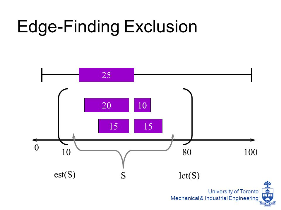 University of Toronto Mechanical & Industrial Engineering Edge-Finding Exclusion 100 20 15 10 15 0 1080 S est(S) lct(S) 25