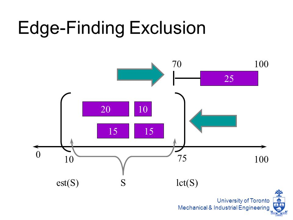 University of Toronto Mechanical & Industrial Engineering Edge-Finding Exclusion 100 20 15 10 15 0 10 75 Sest(S)lct(S) 25 70100