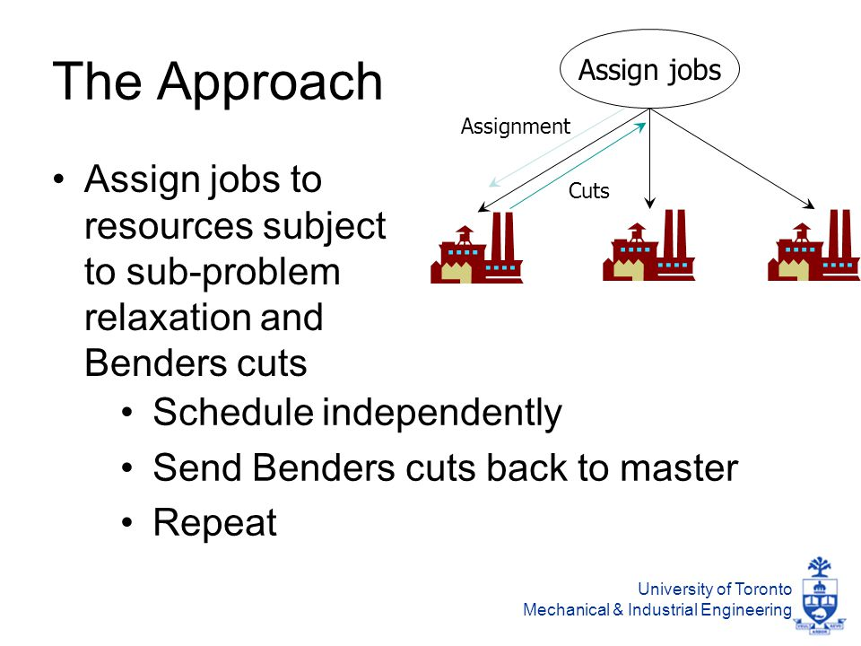 University of Toronto Mechanical & Industrial Engineering The Approach Assign jobs Assign jobs to resources subject to sub-problem relaxation and Benders cuts Schedule independently Send Benders cuts back to master Repeat Assignment Cuts
