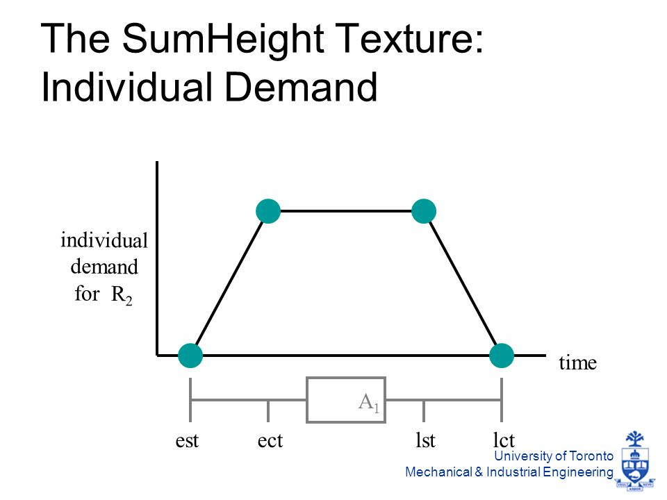 University of Toronto Mechanical & Industrial Engineering The SumHeight Texture: Individual Demand time individual demand for R 2 estlctlstect A1A1
