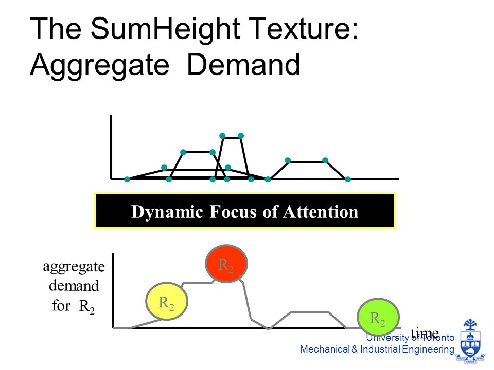 University of Toronto Mechanical & Industrial Engineering The SumHeight Texture: Aggregate Demand time aggregate demand for R 2 R2R2 R2R2 R2R2 Dynamic Focus of Attention