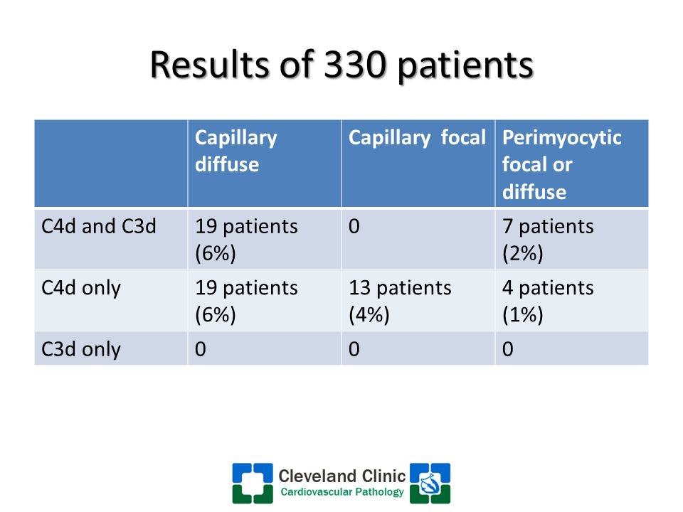 Results of 330 patients Capillary diffuse Capillary focalPerimyocytic focal or diffuse C4d and C3d19 patients (6%) 07 patients (2%) C4d only19 patients (6%) 13 patients (4%) 4 patients (1%) C3d only000