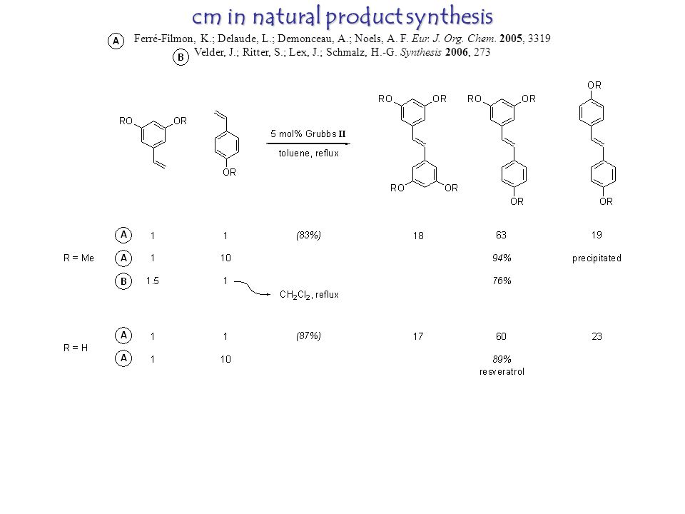 cm in natural product synthesis Ferré-Filmon, K.; Delaude, L.; Demonceau, A.; Noels, A.