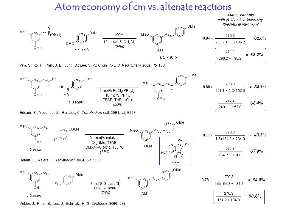 Atom economy of cm vs. altenate reactions