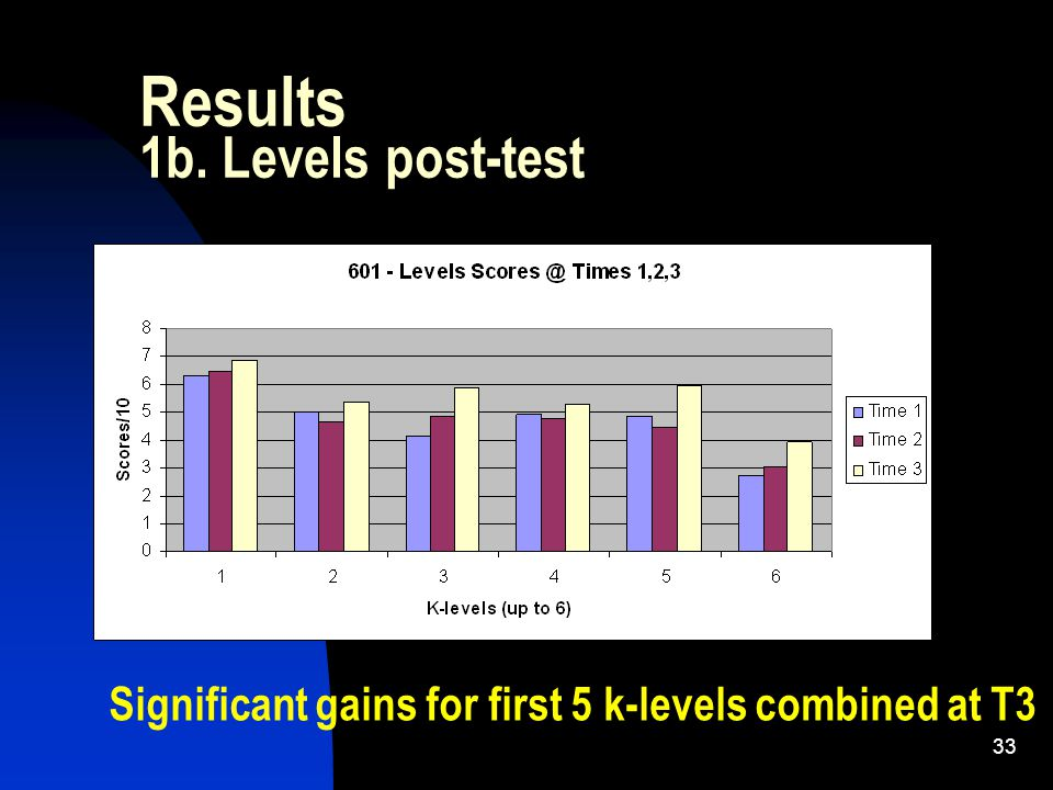 33 Results 1b. Levels post-test Significant gains for first 5 k-levels combined at T3