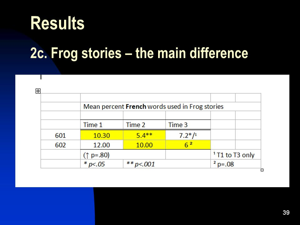 39 Results 2c. Frog stories – the main difference