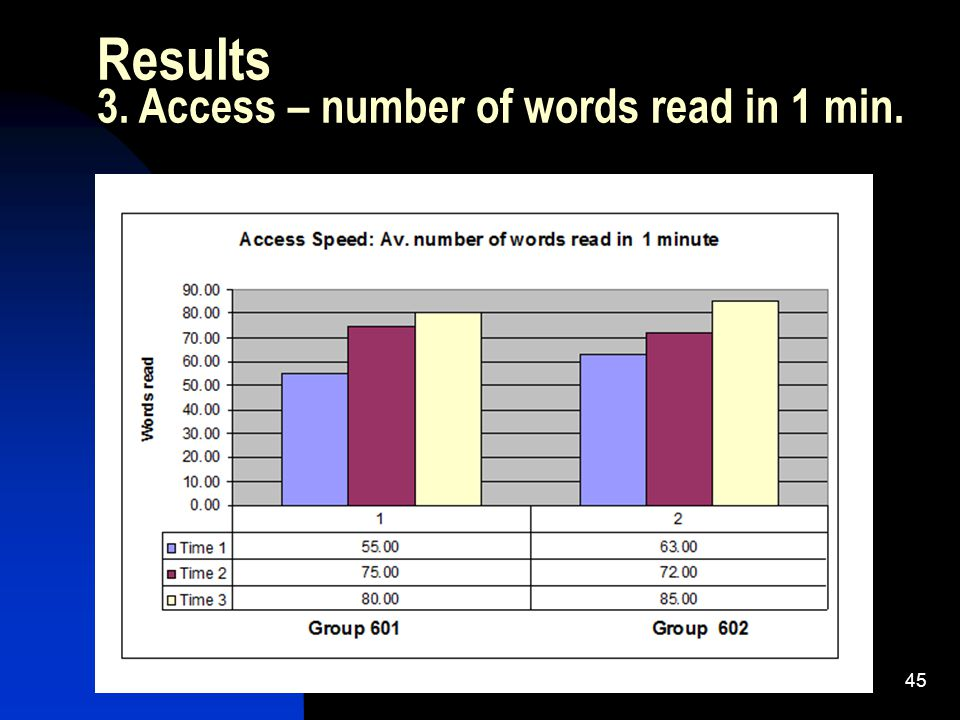 45 Results 3. Access – number of words read in 1 min.