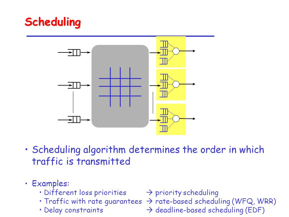 Scheduling algorithm determines the order in which traffic is transmitted Examples: Different loss priorities  priority scheduling Traffic with rate guarantees  rate-based scheduling (WFQ, WRR) Delay constraints  deadline-based scheduling (EDF) Scheduling