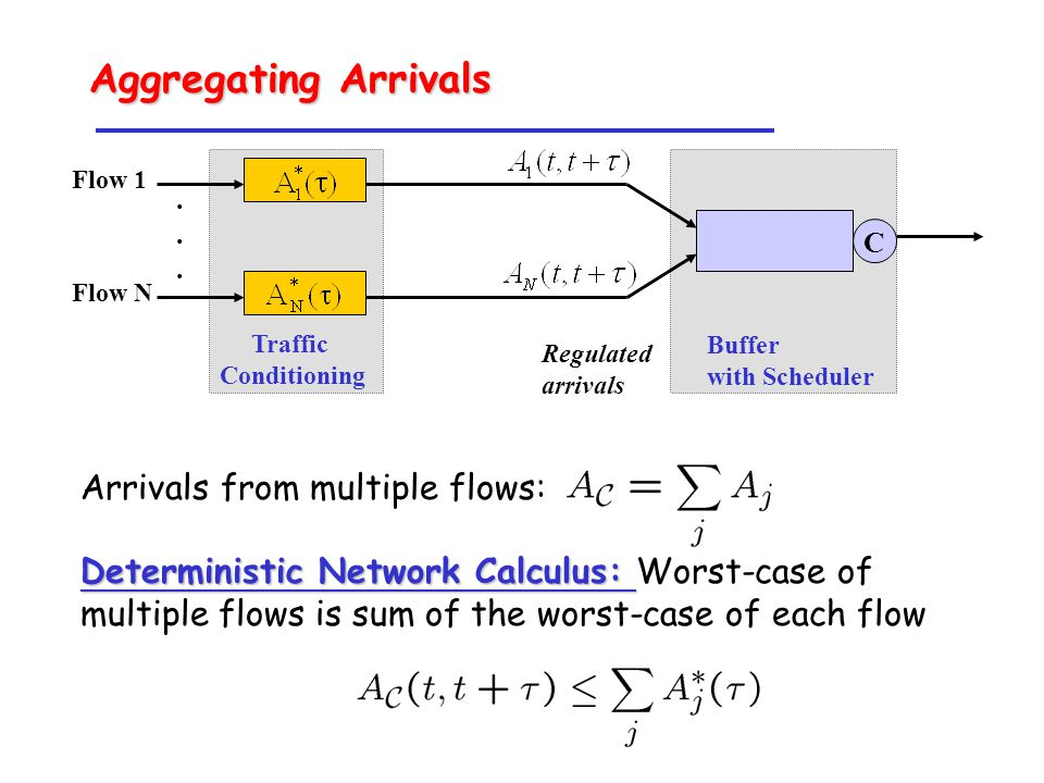 Arrivals from multiple flows: Deterministic Network Calculus: Deterministic Network Calculus: Worst-case of multiple flows is sum of the worst-case of each flow Regulated arrivals Traffic Conditioning Buffer with Scheduler Flow 1 Flow N C......