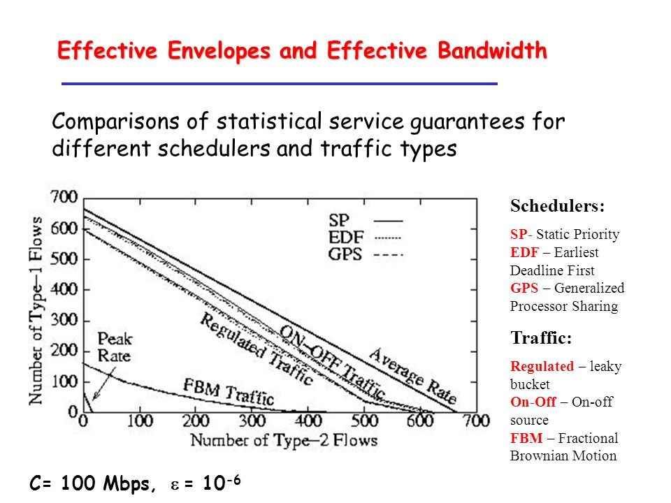 Comparisons of statistical service guarantees for different schedulers and traffic types Schedulers: SP- Static Priority EDF – Earliest Deadline First GPS – Generalized Processor Sharing Traffic: Regulated – leaky bucket On-Off – On-off source FBM – Fractional Brownian Motion C= 100 Mbps,  = 10 -6 Effective Envelopes and Effective Bandwidth
