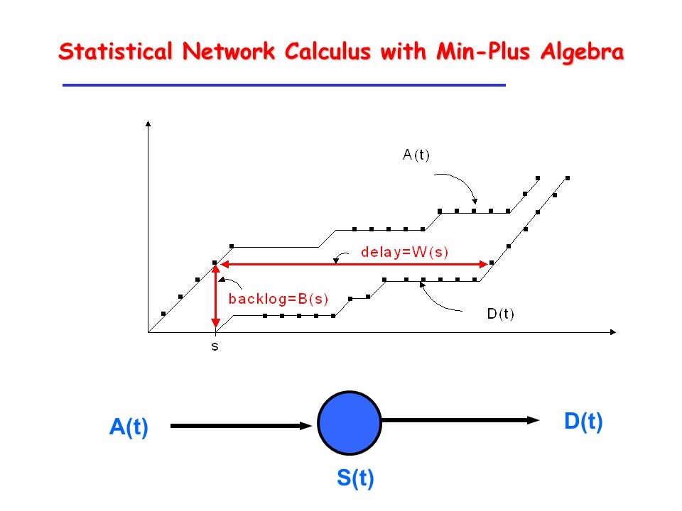S(t) A(t) D(t) Statistical Network Calculus with Min-Plus Algebra