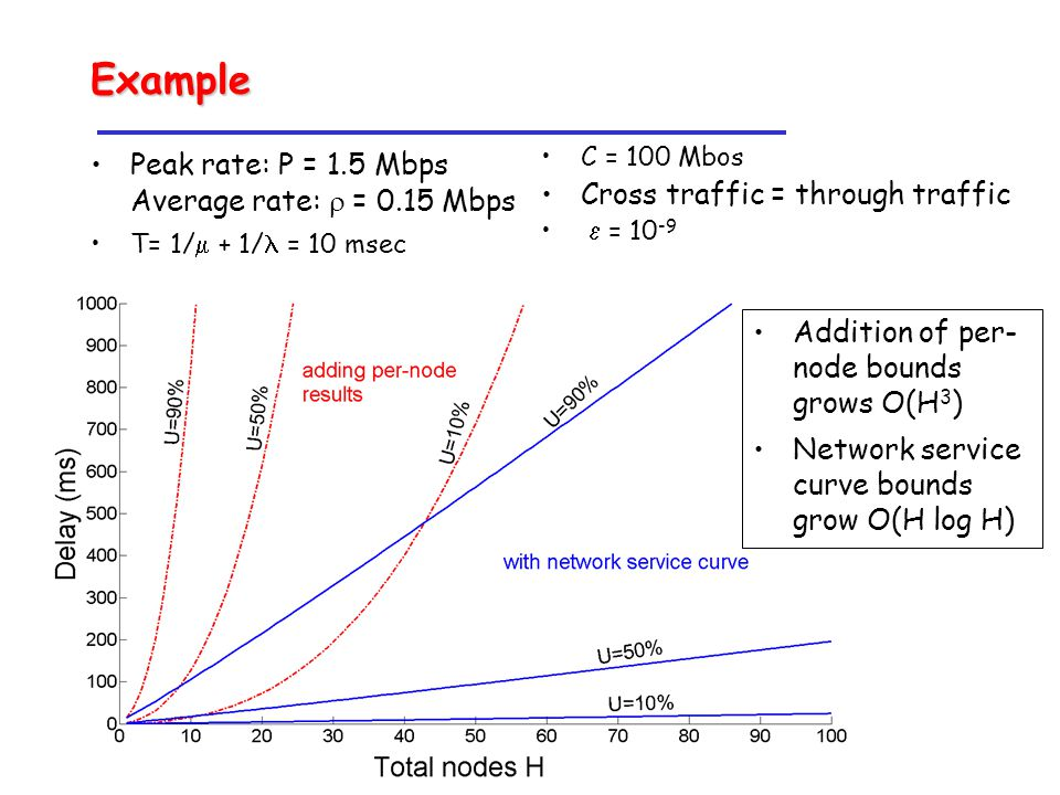 Example Peak rate: P = 1.5 Mbps Average rate:  = 0.15 Mbps T= 1/  + 1/ = 10 msec C = 100 Mbos Cross traffic = through traffic  = 10 -9 Addition of per- node bounds grows O(H 3 ) Network service curve bounds grow O(H log H)