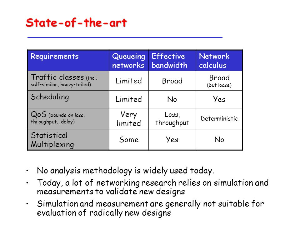State-of-the-art No analysis methodology is widely used today.