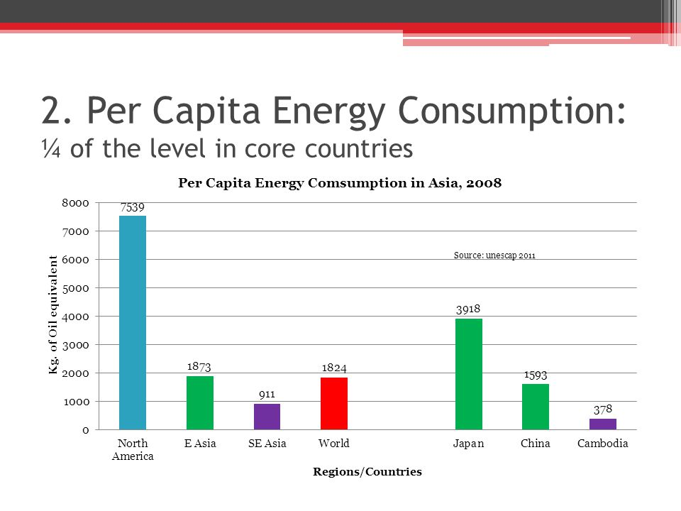 2. Per Capita Energy Consumption: ¼ of the level in core countries