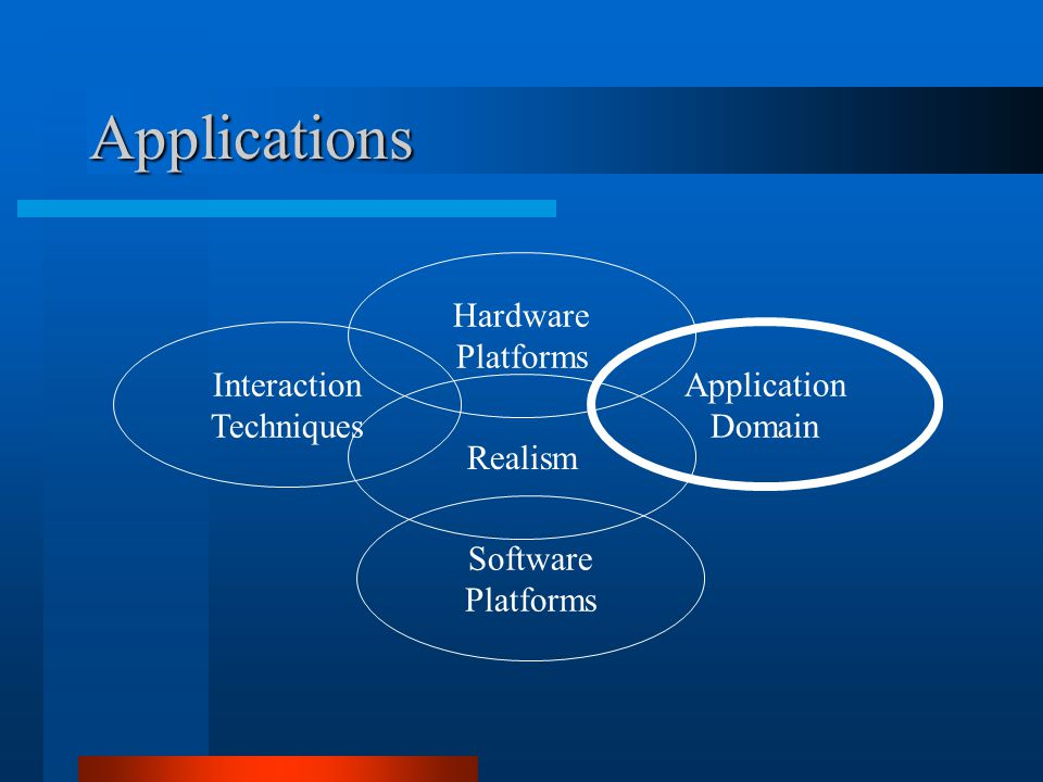 Applications Hardware Platforms Software Platforms Application Domain Interaction Techniques Realism