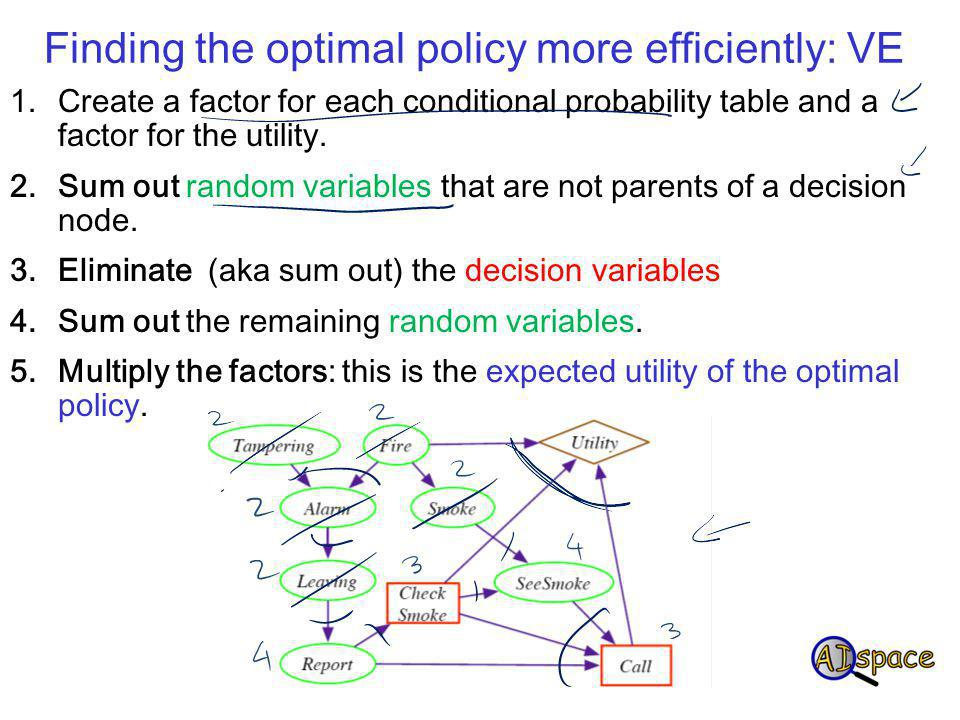 Finding the optimal policy more efficiently: VE 1.Create a factor for each conditional probability table and a factor for the utility.