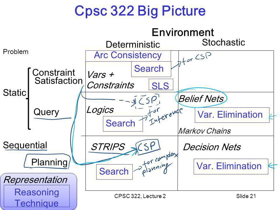 CPSC 322, Lecture 2Slide 21 Cpsc 322 Big Picture Environment Problem Query Planning Deterministic Stochastic Search Arc Consistency Search Var.