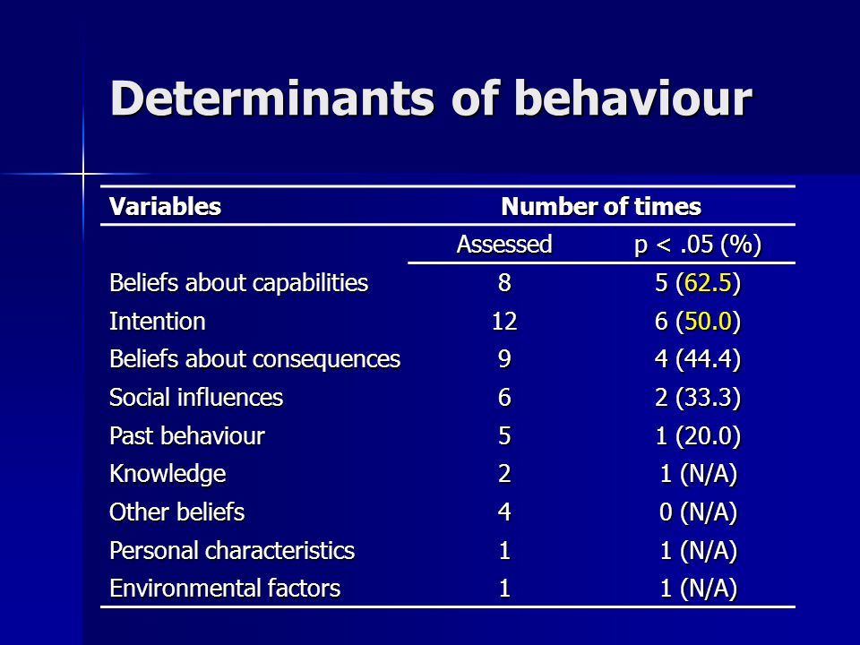Determinants of behaviour Variables Number of times Assessed p <.05 (%) Beliefs about capabilities 8 5 (62.5) Intention12 6 (50.0) Beliefs about consequences 9 4 (44.4) Social influences 6 2 (33.3) Past behaviour 5 1 (20.0) Knowledge2 1 (N/A) Other beliefs 4 0 (N/A) Personal characteristics 1 1 (N/A) Environmental factors 1 1 (N/A)
