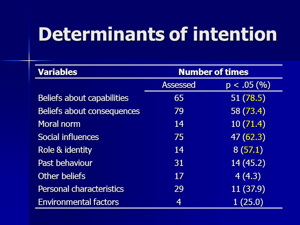 Determinants of intention Variables Number of times Assessed p <.05 (%) Beliefs about capabilities 65 51 (78.5) Beliefs about consequences 79 58 (73.4) Moral norm 14 10 (71.4) Social influences 75 47 (62.3) Role & identity 14 8 (57.1) Past behaviour 31 14 (45.2) Other beliefs 17 4 (4.3) Personal characteristics 29 11 (37.9) Environmental factors 4 1 (25.0)