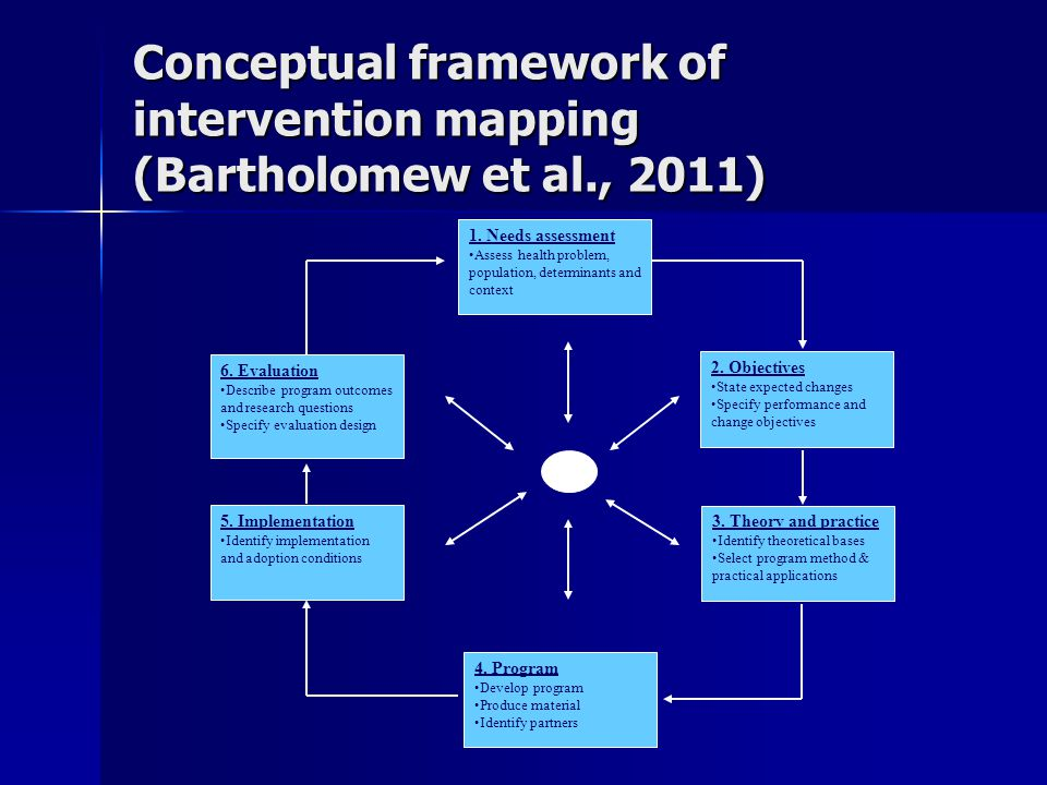 Conceptual framework of intervention mapping (Bartholomew et al., 2011) 1.
