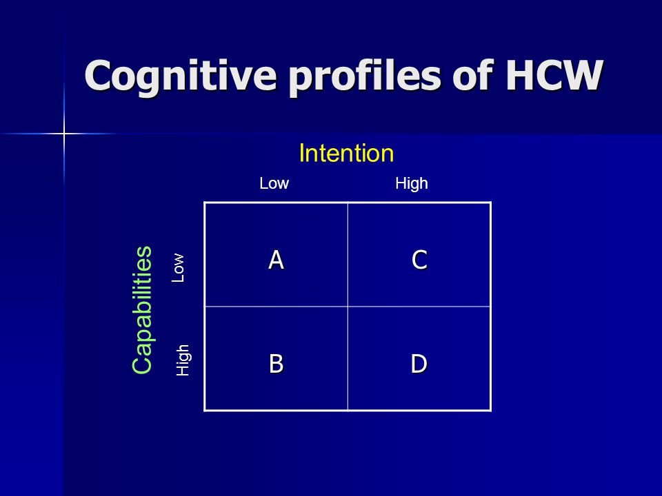 AC BD Intention LowHigh Capabilities Low High Cognitive profiles of HCW