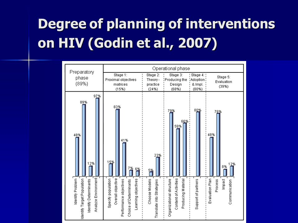 Degree of planning of interventions on HIV (Godin et al., 2007)