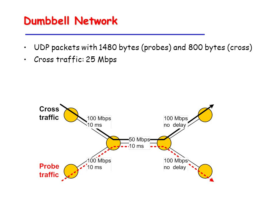 Dumbbell Network UDP packets with 1480 bytes (probes) and 800 bytes (cross) Cross traffic: 25 Mbps