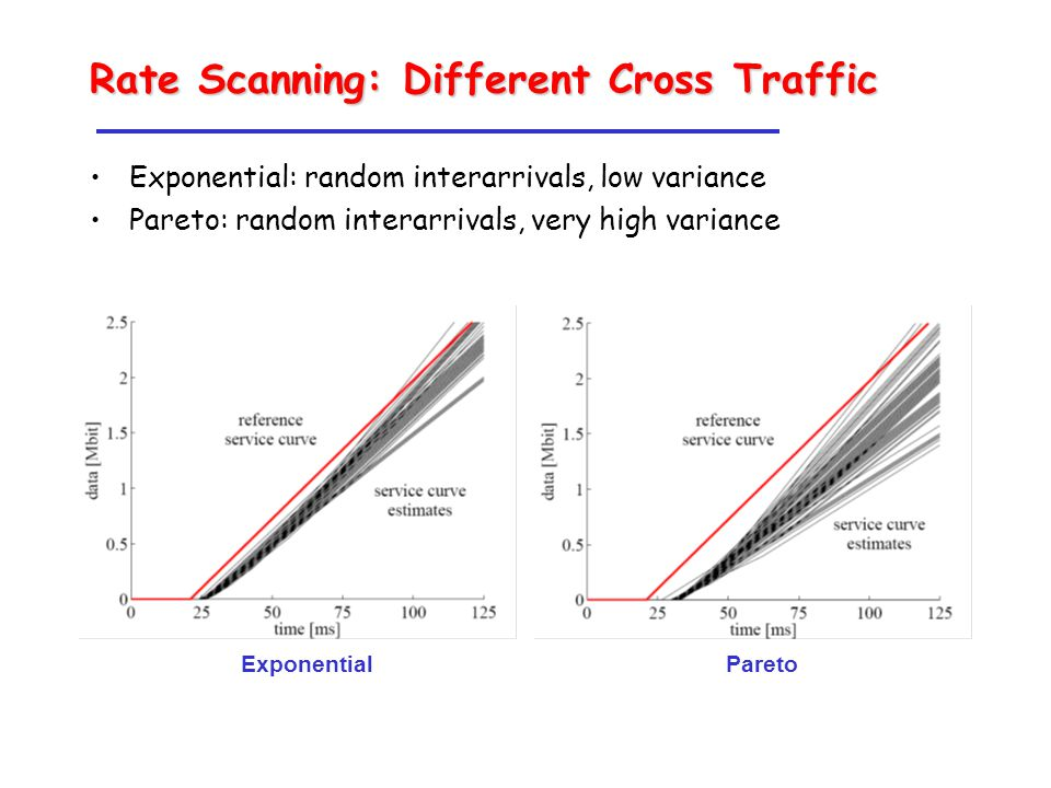 Rate Scanning: Different Cross Traffic Exponential: random interarrivals, low variance Pareto: random interarrivals, very high variance Exponential Pareto