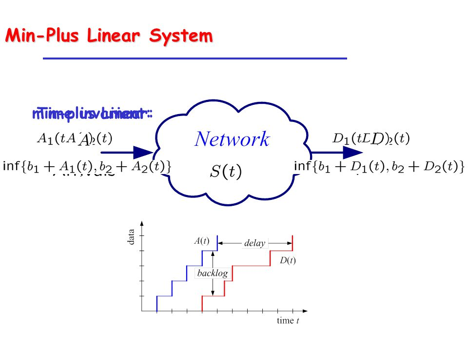 Min-Plus Linear System min-plus Linear:Time invariant: